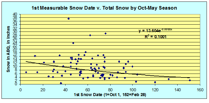 First Snow v. Total Snow ABQ.png