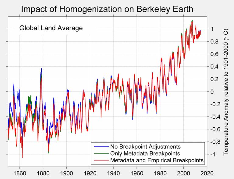 Globaltewmps no adjustment_figure-1-homogenizationgloballand.png