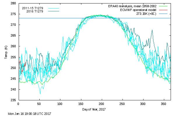 arctictemps2017NPdmi.png