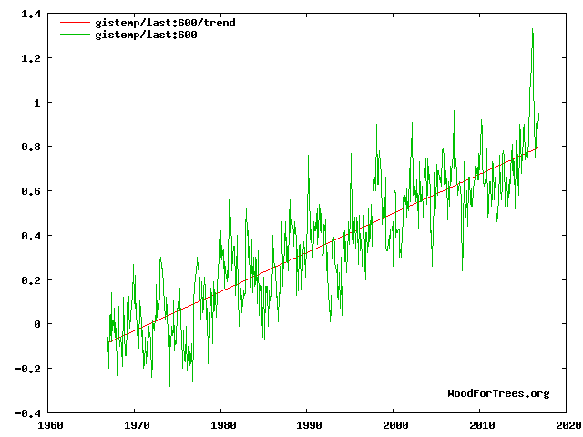 giss2016vstrend.png