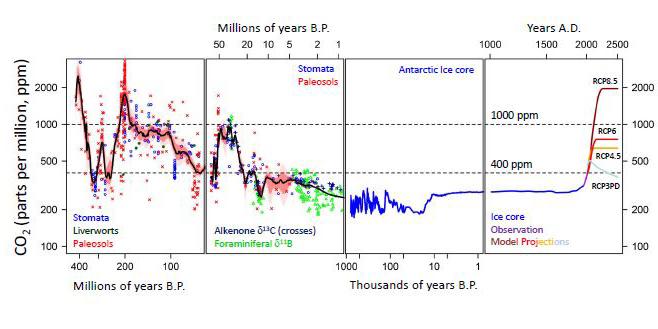 CO2Last400millionCapture8trimmed.jpg
