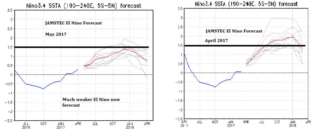 Jamstec El Nino Forecast.png