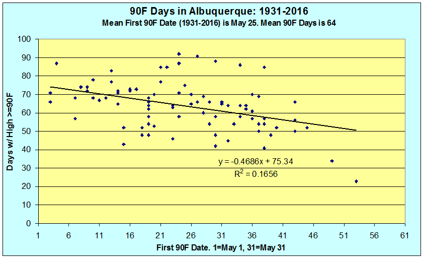 90F Days by First 90F Date in Albuquerque.png