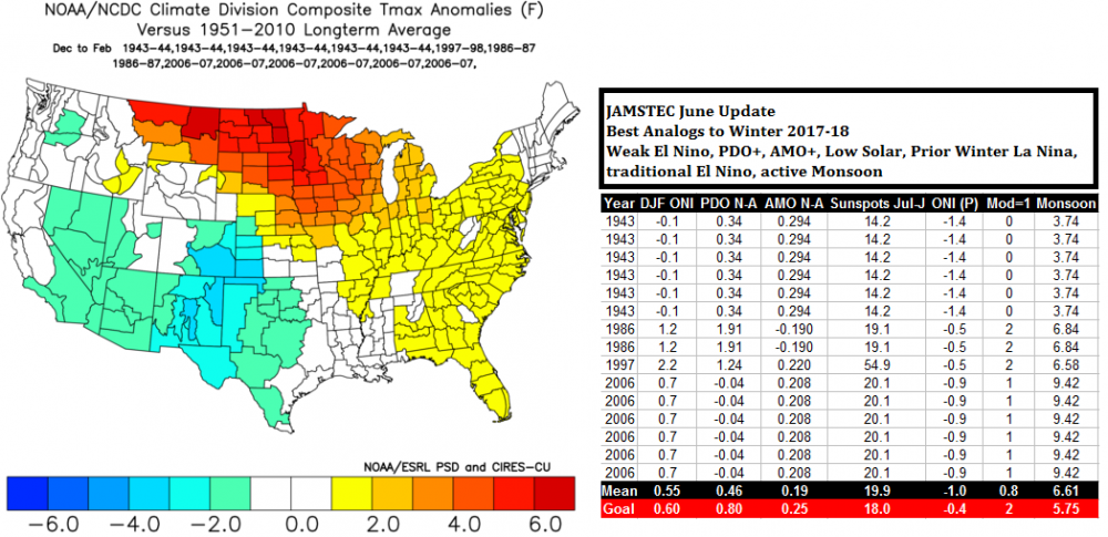 JAMSTEC June 2017 Analogs 1.png