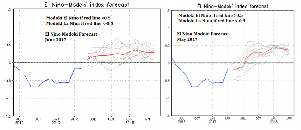 Jamstec June 2017 v May 2017 Modoki Outlook.png