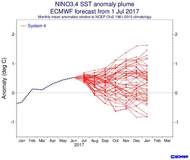 July 2017 European El Nino Outlook.png