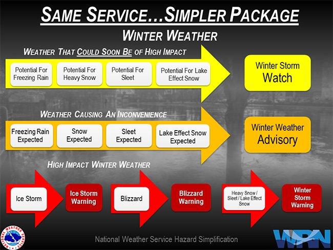 nws-winter-alerts-diagram.jpg.3b4448965e4171db275bd3595f21bdd4.jpg
