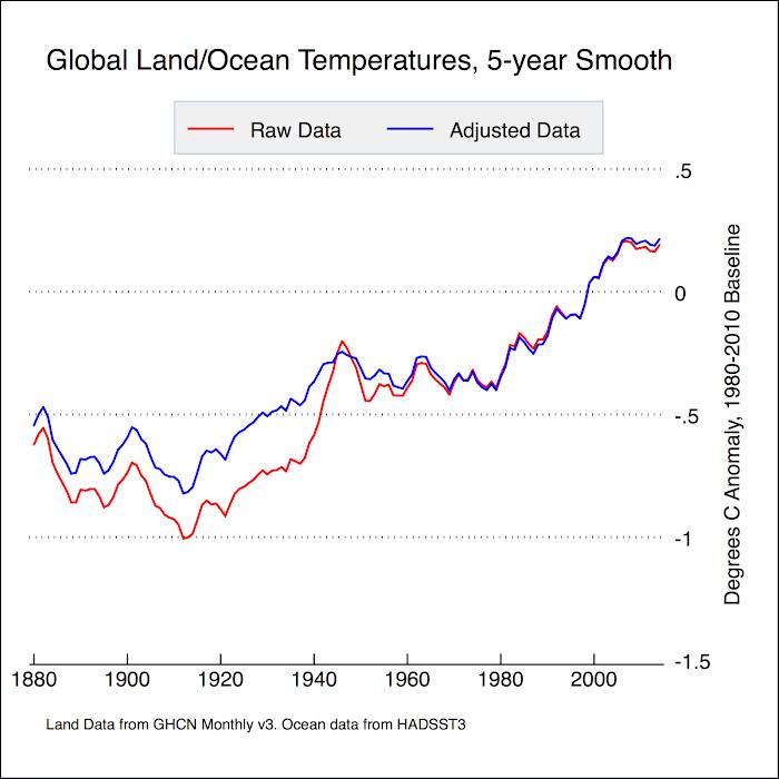 temp land ocean raw adj impact.png