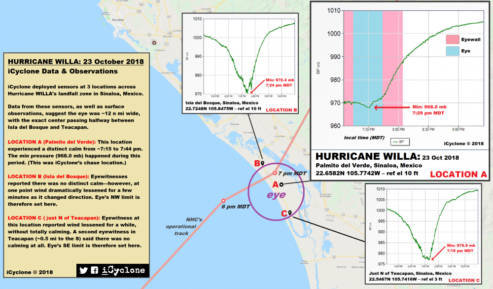 iCyclone_WILLA_Infographic.png