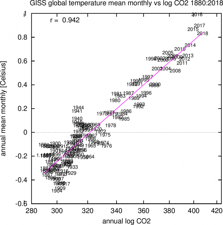 CO2andTemp.png