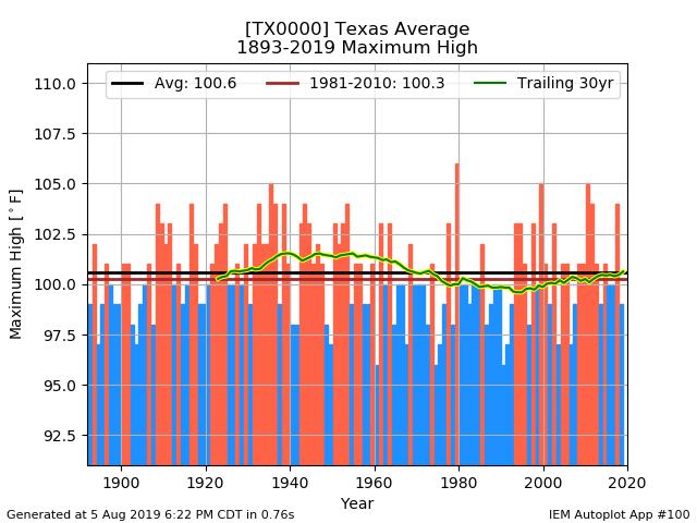 maxT_Texas_annual.png