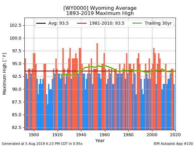 maxT_wyoming.png