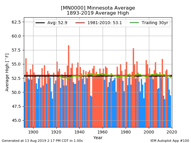 network_MNCLIMATE__station_MN0000__type_avg-high__threshold_-99__syear_1893__eyear_2019__dpi_100.png.08a2dc5bad8829a4031d09dc56d0878b.png
