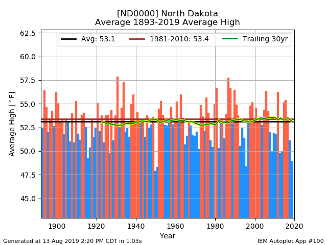 network_NDCLIMATE__station_ND0000__type_avg-high__threshold_90__syear_1893__eyear_2019__dpi_100.png.0accadef5558f78e3f78ce5dcac5d4e0.png