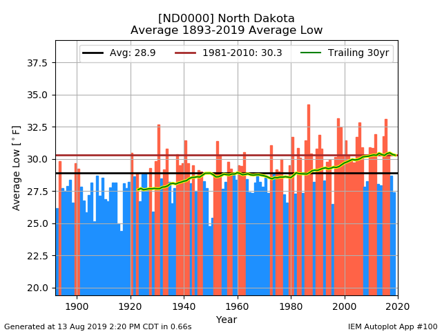 network_NDCLIMATE__station_ND0000__type_avg-low__threshold_90__syear_1893__eyear_2019__dpi_100.png.e2dd6f8f11a6acea84f007bbd91953df.png