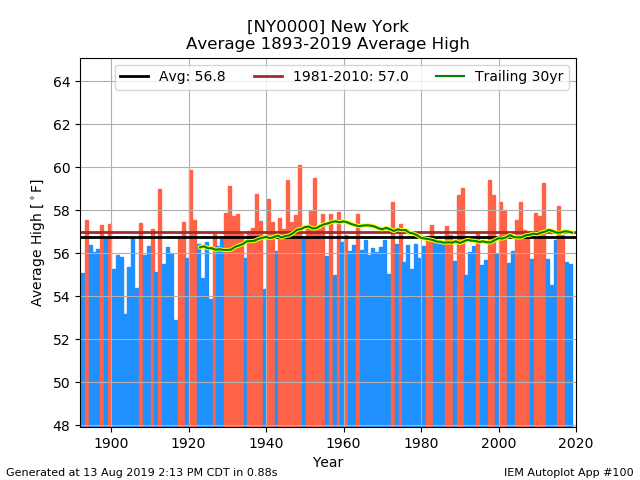 network_NYCLIMATE__station_NY0000__type_avg-high__threshold_-99__syear_1893__eyear_2019__dpi_100.png.9627b6accf612e5d6fdd3dc4042976b2.png