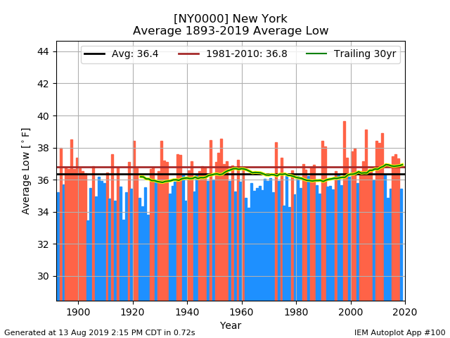 network_NYCLIMATE__station_NY0000__type_avg-low__threshold_-99__syear_1893__eyear_2019__dpi_100.png.77740a72ca0ad1000c67ae79c9768085.png