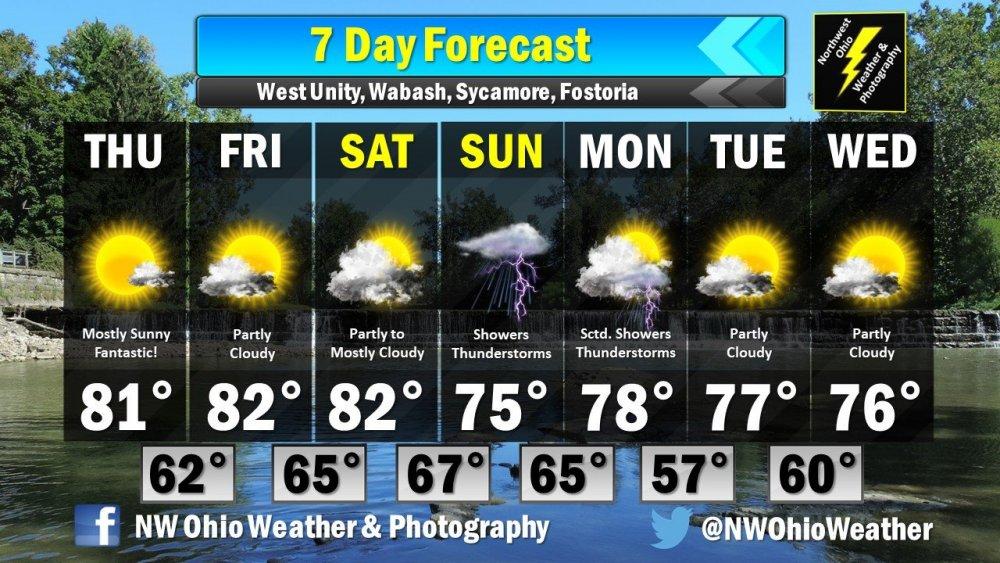 Seven Day Forecast.jpg