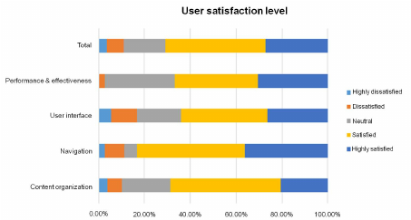 Bar-chart-for-user-satisfaction-level.png