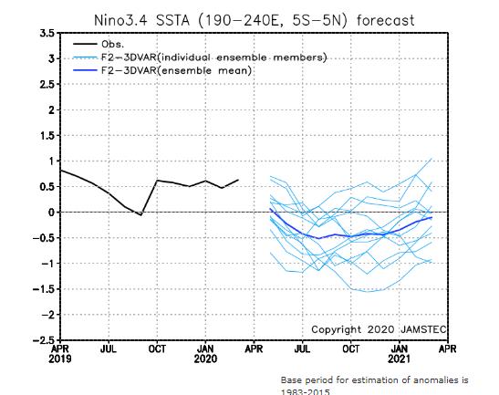 SINTEX-F Familiy Climate Prediction |JAMSTEC.png