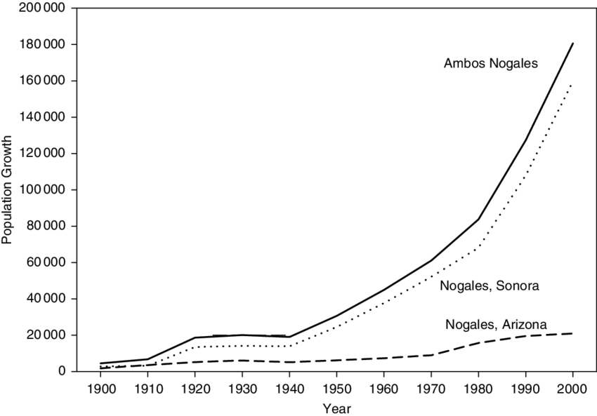 Population-growth-in-Ambos-Nogales-Source-INEGI-2000-US-Census-2000.png.e3991b61ddefb9ff3d18c26b0a8b8e55.png