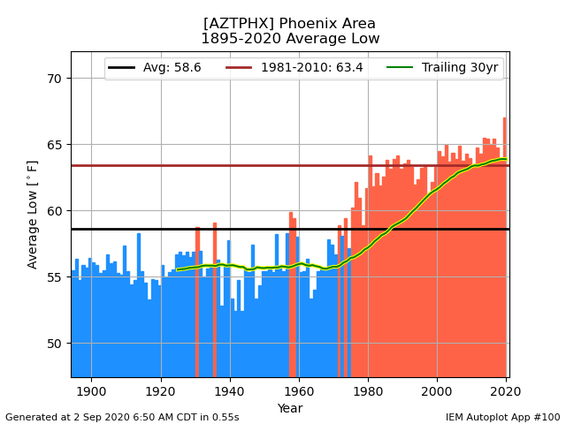 network_AZCLIMATE__station_AZTPHX__type_avg-low__threshold_-99__syear_1893__eyear_2020__dpi_100.png.f7ad07f7e0274dd804beeeb55879f701.png