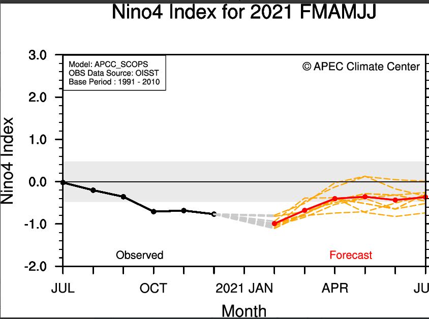 Sea-Surface-Temperature-APEC-Climate-Center (1).png