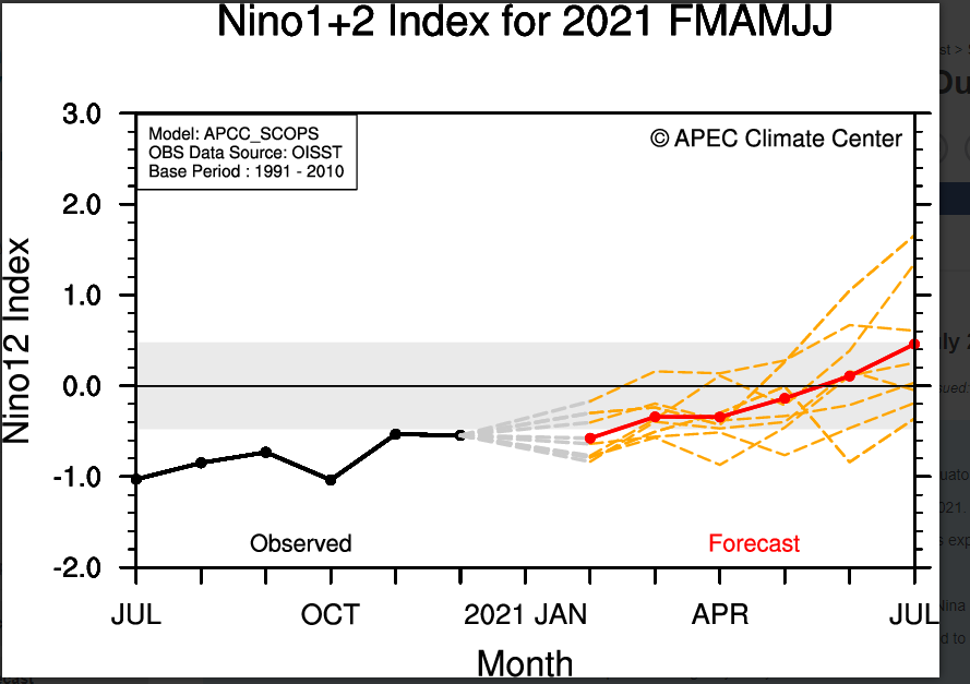 Sea-Surface-Temperature-APEC-Climate-Center.png