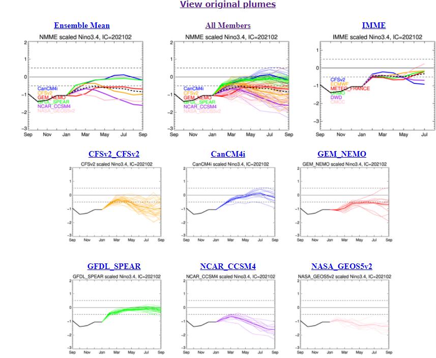 Nino-3-4-forecasts.png