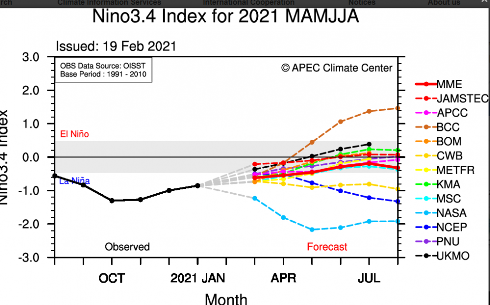 Summary-APEC-Climate-Center.png