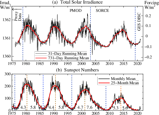 SolarIrrad+Sunspots.png