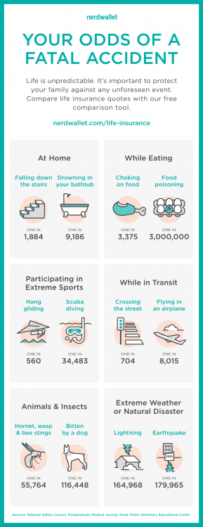 your-odds-of-dying-life-insurance-infographic.png