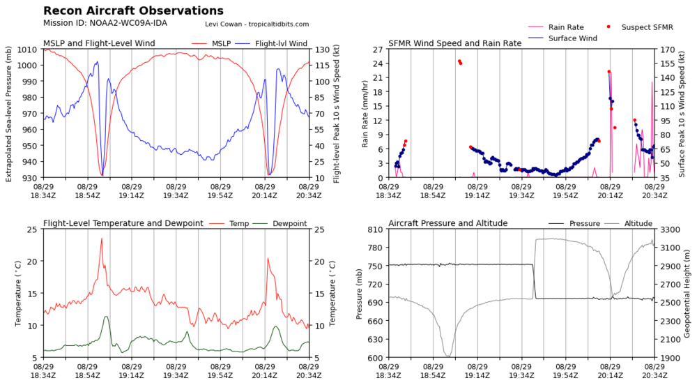 recon_NOAA2-WC09A-IDA_timeseries.thumb.png.ee2ef0b4457597358a4a9345299eae8a.png