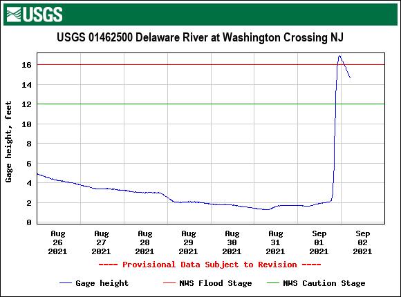USGS.01462500.195088.00065..20210826.20210902..0..pres-delaware-at-washington-crossing-458am-09022021.png