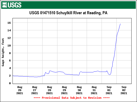 USGS.01471510.239195.00065..20210826.20210902..0..pres-schuylkill-at-reading-617am-09022021.png