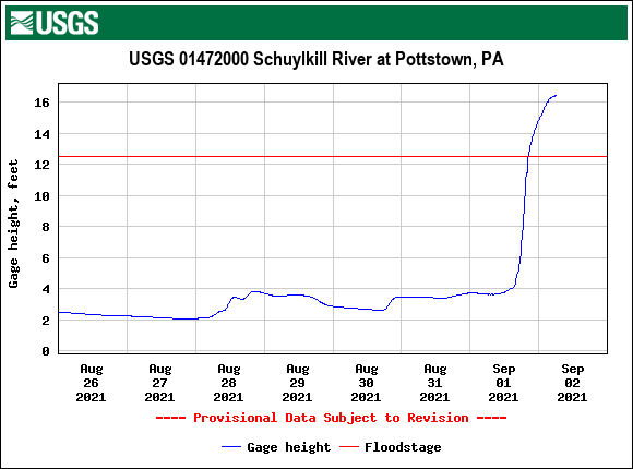 USGS.01472000.121464.00065..20210826.20210902..0..pres-schuylkill-at-pottstown-623am-09022021.png