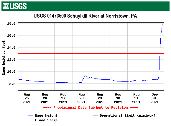 USGS.01473500.121511.00065..20210825.20210901..0..pres-schuylkill-at-norristown-953pm-09012021.png