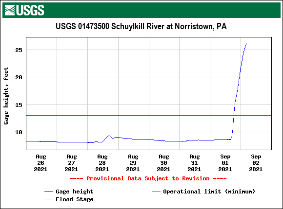 USGS.01473500.121511.00065..20210826.20210902..0..pres-schuylkill-at-norrison-504am-09022021.png
