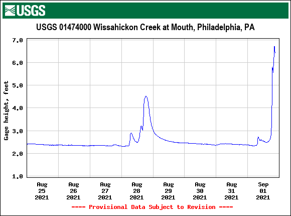 USGS.01474000.121529.00065..20210825.20210901..0..pres-wissahickon-at-mouth-952pm-09012021.png
