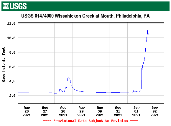 USGS.01474000.121529.00065..20210826.20210902..0..pres-wissahickon-at-mouth-507am-0902021.png