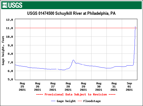 USGS.01474500.121540.00065..20210825.20210901..0..pres-schuylkill-at-phila-950pm-09012021.png