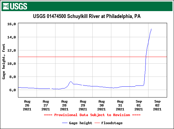 USGS.01474500.121540.00065..20210826.20210902..0..pres-schuylkill-at-phila-505am-09022021.png