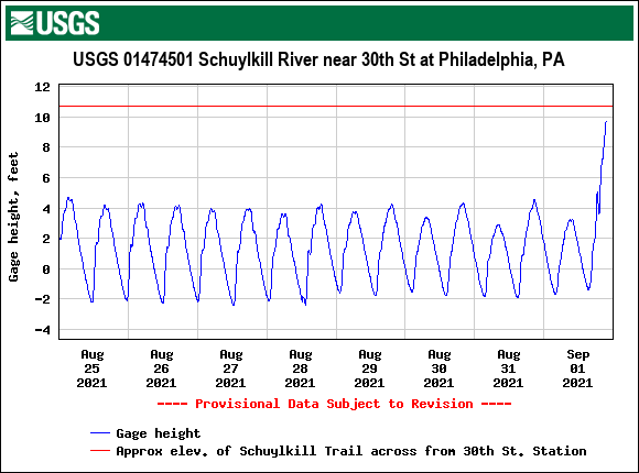 USGS.01474501.121551.00065..20210825.20210901..0..pres-schuylkill-30th-st-949pm-09012021.png