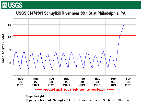USGS.01474501.121551.00065..20210826.20210902..0..pres-schuylkill-at-30th-st-503am-09022021.png