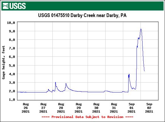 USGS.01475510.243026.00065..20210826.20210902..0-darby-creek-near-darby-513am-09022021..png