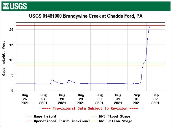 USGS.01481000.121680.00065..20210826.20210902..0..pres-brandywine-creek-at-chaddsford-509am-09022021.png
