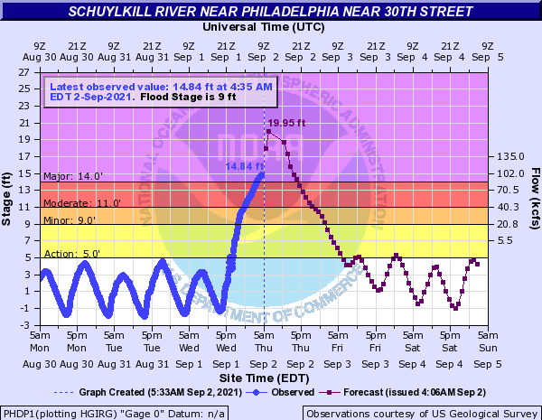 schuylkill-at-30th-st-nws-phdp1_record-550am-09022021.png