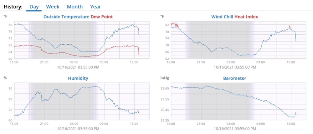 temp-humidity-pressure-355pm-10162021.PNG